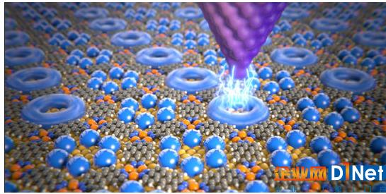 单个分子的数据存储如何使用