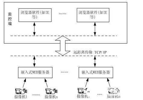 基于WEB服务器实现监控系统的视频显示技术
