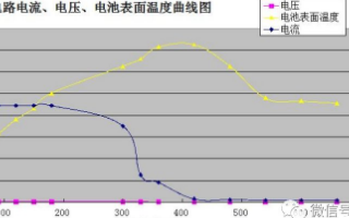 锂亚功率型电池安全性测试之短路测试∏与分析
