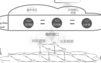 广东移动联合华为部署基于云化架构的OTN智能管控系统
