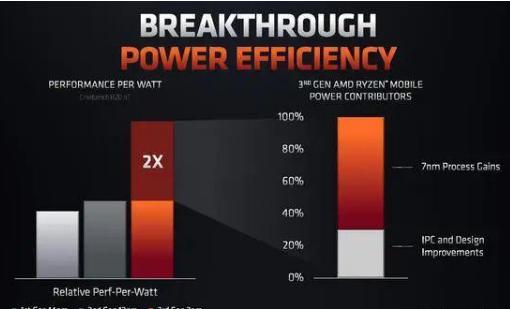 AMD的测试数据表明,锐龙7 4800U电池续航高于十代酷睿