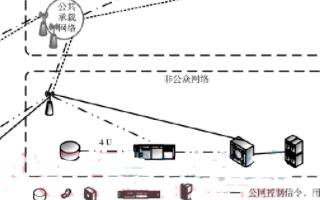 基于3GPP非公共网络标准框架提出5G应急通信的解决方案