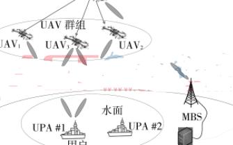 应用于舰船编队的无人机基站群组网的设计方案及计算和性能仿真