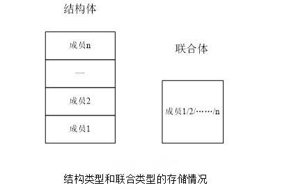 C51的数据结构详细课件详细说明