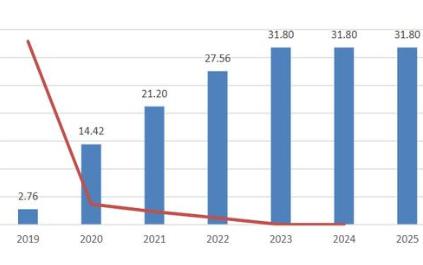 磷酸铁锂电池的未来发展空间巨大