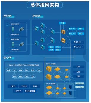 广东电信携手华为成功打通了5G SA数据和语音F...