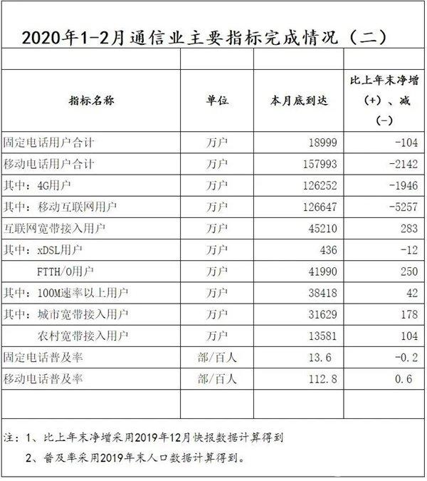 2月份中国移动和中国电信用户大规模暴减 这么大量...