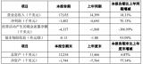 洲明科技子(zi)公司公布(bu)年度業績報告 營業收入較上年同期增長18.31%