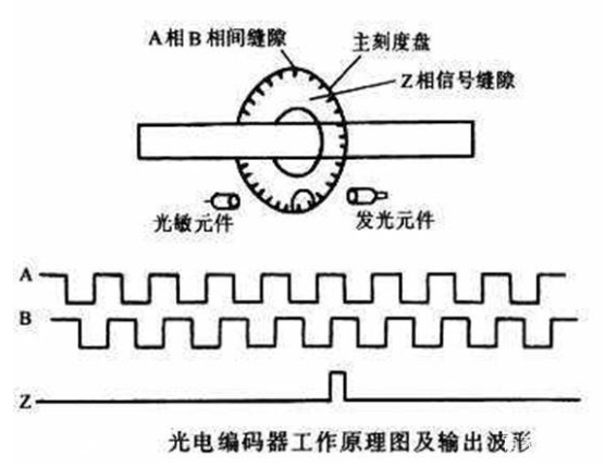 PLC如何通过编码器判断位置