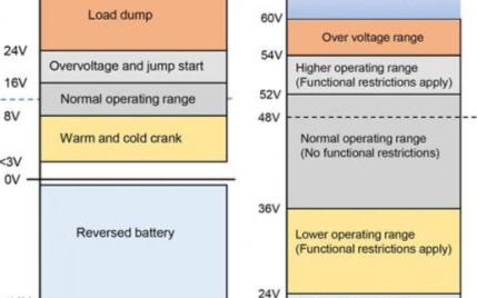 AC/DC转换器在汽车系统中的应用分析