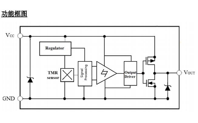 TMR1202超低功耗双极锁存型磁开关的中文数据手册免费下载