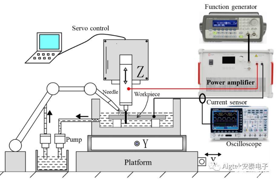 ATA-61520功率放大器在電火花加工中的應用