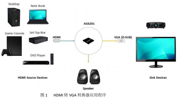 AG6201 HDMI转VGA转换器带音频DAC的数据手册免费下载