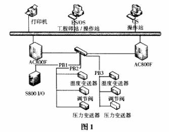 现场总线的特点优势、发展及在CFB控制系统中的应...