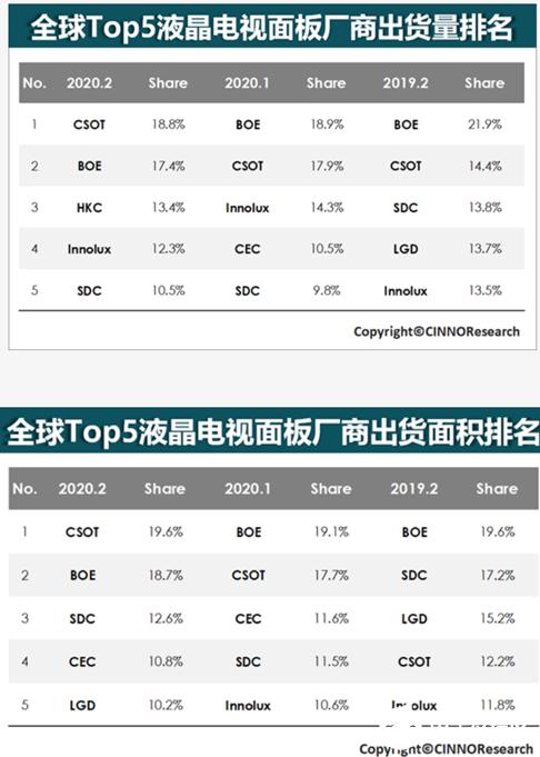液晶面板格局发生巨变 TCL华星业务冲上全球第一