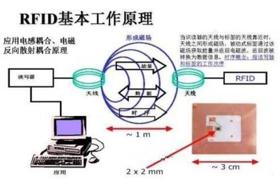 全球各国是如何应用RFID技术的