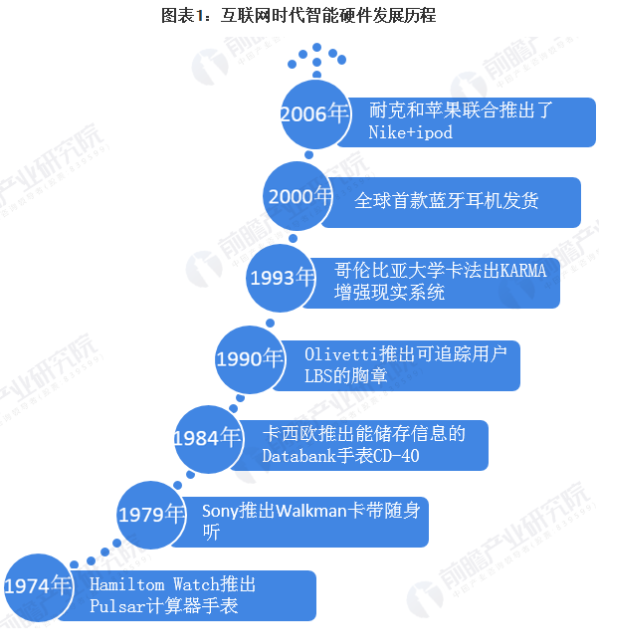 2020年智能硬件行业处于物联网快速发展现状分析