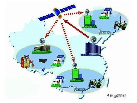 物联网有哪些方式来传输数据