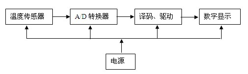 数显温度计的PCB设计方法解析