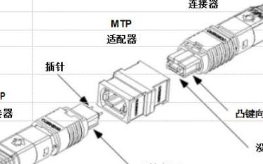 MTP連接器的市場優勢以及發展趨勢分析