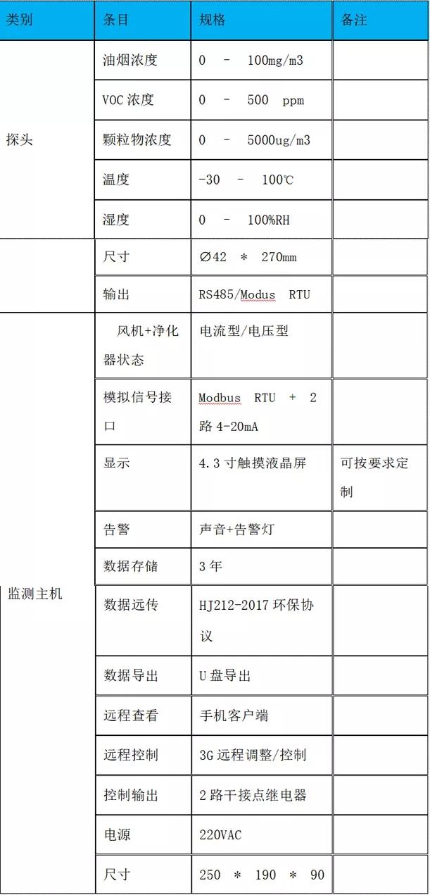 AcrelCloud-3500餐饮油烟监测云平台