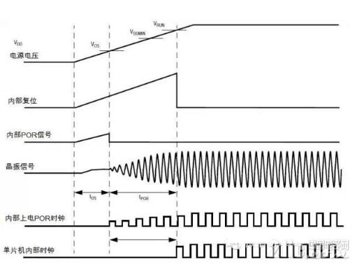 单片机上电复位与欠压复位的过程解析