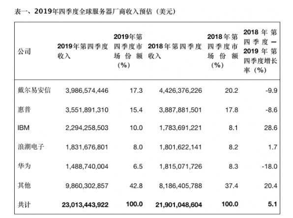 去年全球服务器出货量同比下降3.1%