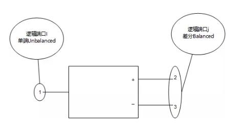 """如何理解矢量测量中""""平衡""""与""""不平衡"""