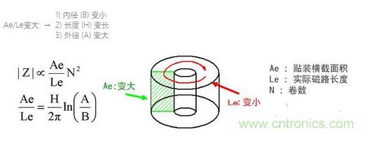 如何選擇適合的鐵(tie)氧體磁芯