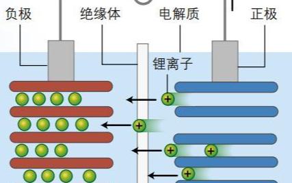 锂离子电池为什么会爆炸,详细的分析其原因