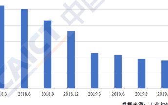CAICT:2019年Q4季度我国移动通信资费处于偏低水平