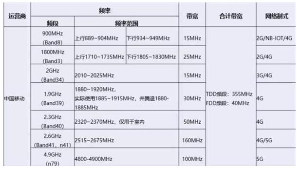 中国移动正在跟广电沟通共建共享5G网络