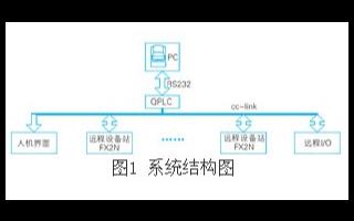 采用cc-link现场总线实现校园节能远程可视化监控管理系统的设计