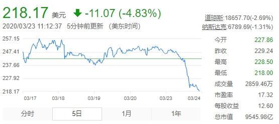 苹果公司总市值跌破1万亿美元 股价下跌4.83%