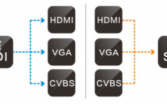 HDMI轉SDI轉換器信號損失的解決辦法
