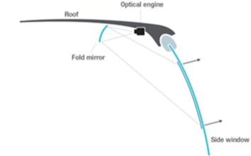 触控显示技术对无人驾驶汽车的重要性