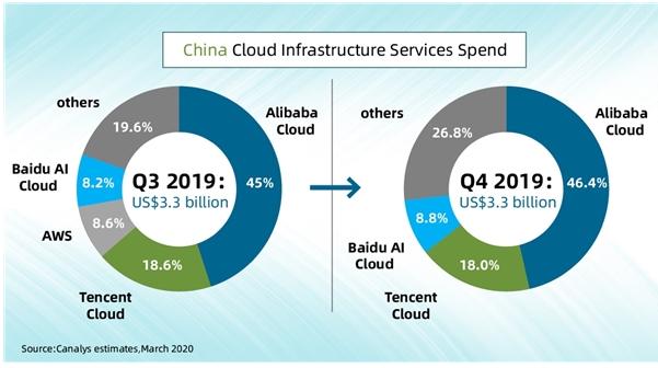 2019年第四季度中国云计算市场规模达到了33亿美金