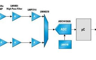模拟信号路径在便携医疗设备中应用分析