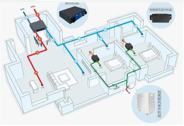 氧气传感器在制氧鲜风系统中是如何应用的
