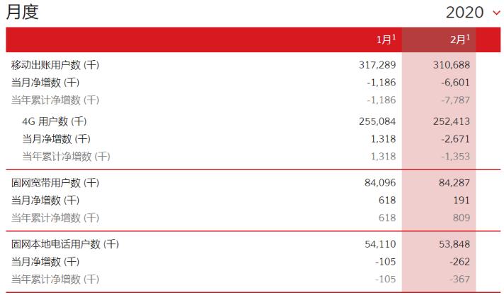 中国联通正式公布了2月份运营商数据