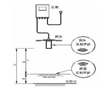 超声波液位传感器和投入式液位传感器谁更加的准确