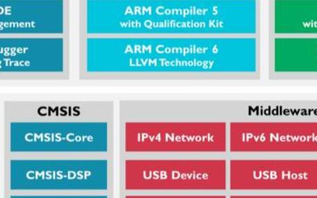 Keil(MDK-ARM)先容、 下载、安装与注册