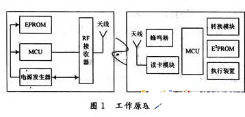 随着RFID技术的发展 ETC系统也会逐渐得到完...