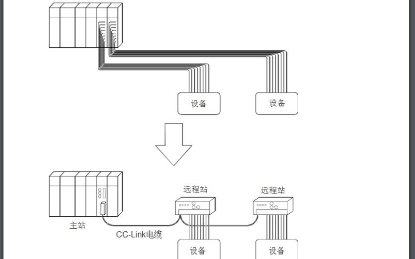 Q系列CC-Link的进阶培训教材免费下载