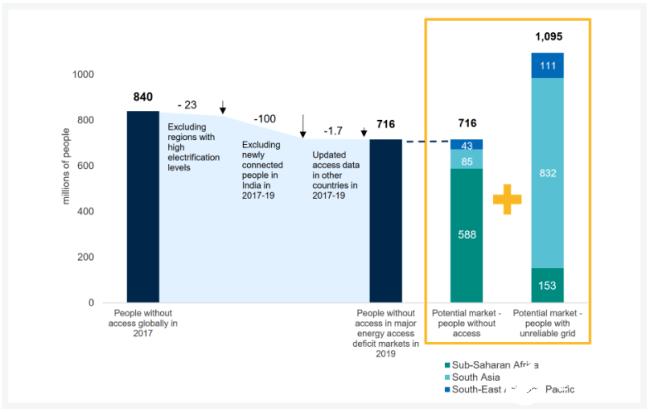 离网太阳能实现飞跃发展 潜在市场仍然巨大