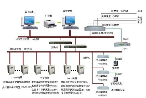 CL2000变电站综合自动化系统的设计及通信解决方案