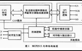 采用TMS320F2812总线接口通过MCP25...