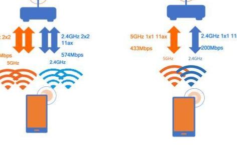 Wi-Fi 6技术的到来,网络需要被重新定义