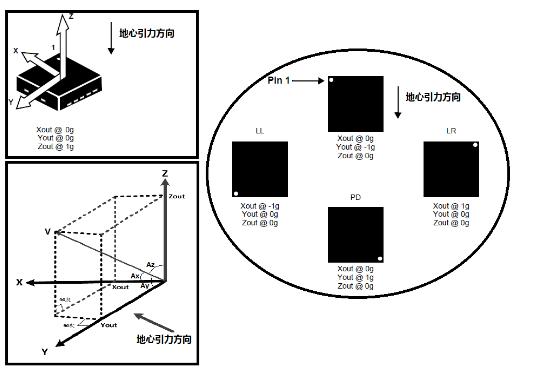 九轴传感器之加速度计是怎么回事