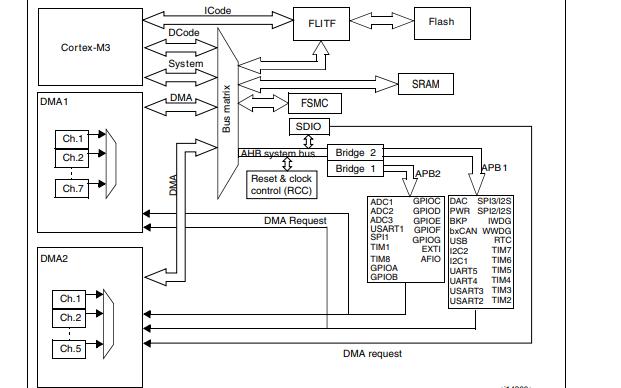 STM32F10系列微控制器的数据手册免费下载